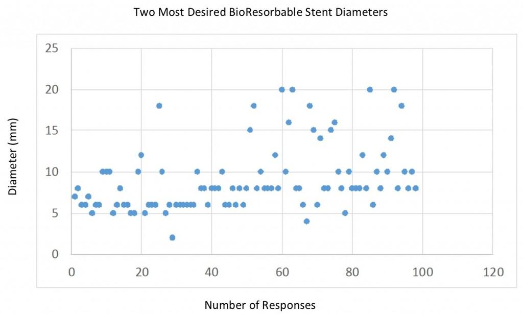 Q3 Diameters2