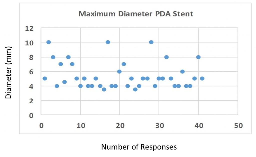 Q4 PDA diameter