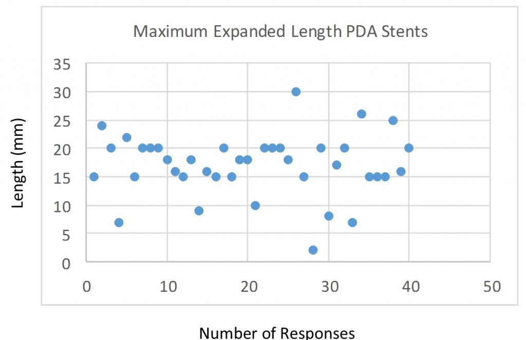Q5 PDA stent length