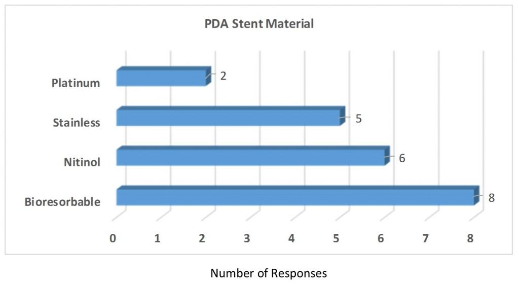 Q6 PDA stent type