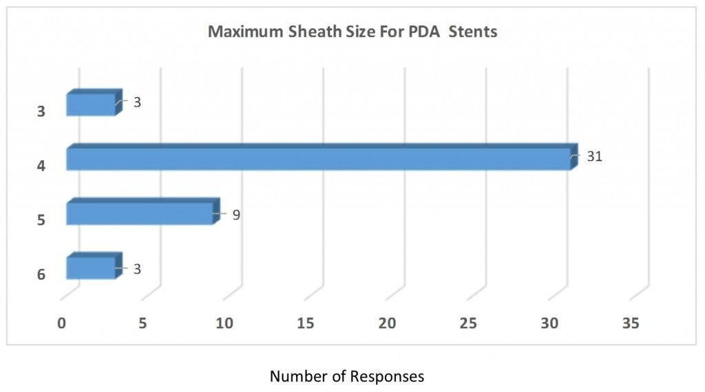Q7 pda stent sheath